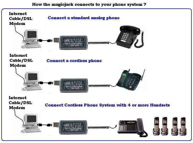 home phone line hook up Learn how to connect a phone directly to your digital phone terminal in the event that you are experiencing a loss of dial tone to your home phone, it.