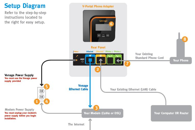 Vonage wiring diagram get free image about